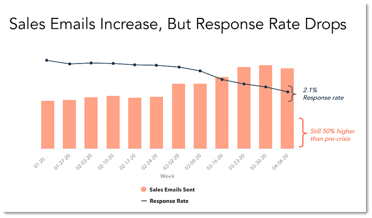 email rates and responses