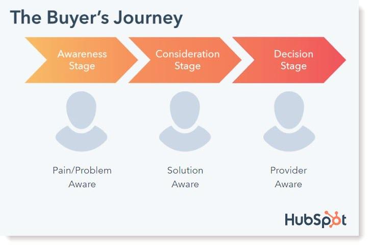 hubspot_buyer_journey