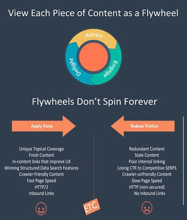 hubspot_flywheel_methodology