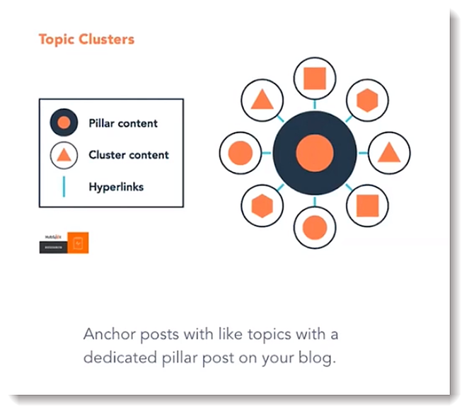topic_clusters_hubspot